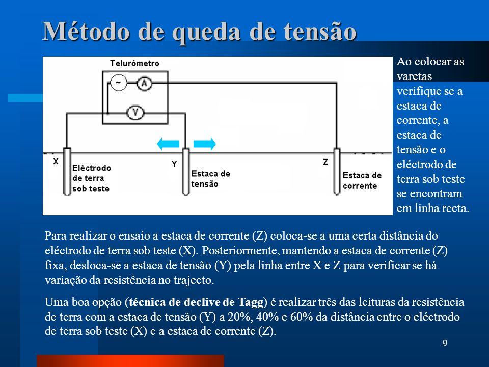 9 Método de queda de tensão Para realizar o ensaio a estaca de corrente (Z) coloca-se a uma certa distância do eléctrodo de terra sob teste (X). Poste