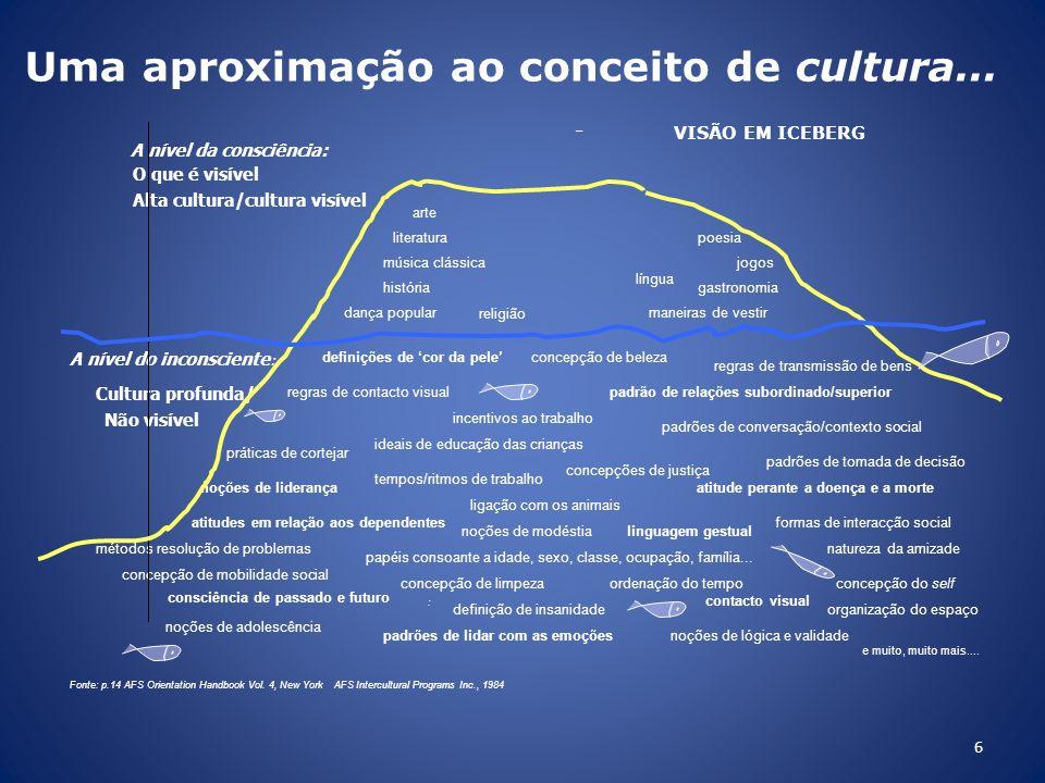 6 Uma aproximação ao conceito de cultura... – VISÃO EM ICEBERG A nível da consciência: O que é visível Alta cultura/cultura visível arte literatura po