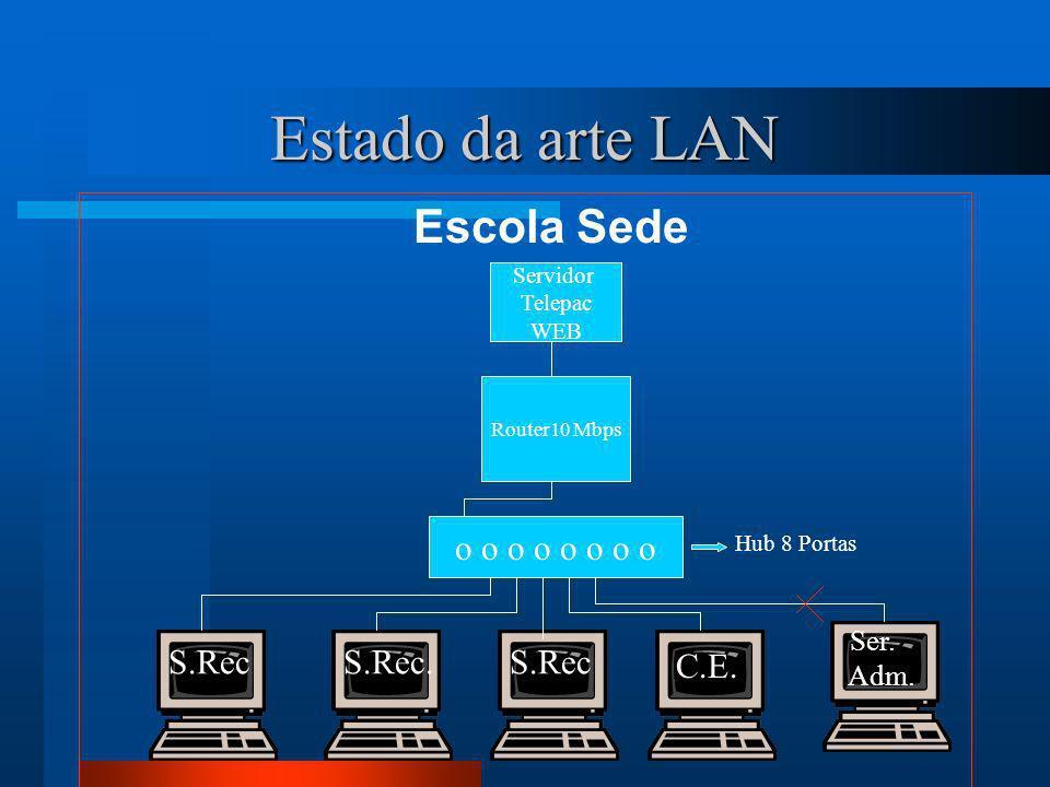 Estado da arte LAN Escola Sede o o o o Router10 Mbps Servidor Telepac WEB Hub 8 Portas S.Rec S.Rec.