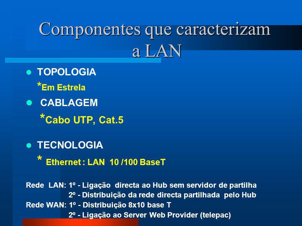 Componentes que caracterizam a LAN TOPOLOGIA * Em Estrela CABLAGEM * Cabo UTP, Cat.5 TECNOLOGIA * Ethernet : LAN 10 /100 BaseT Rede LAN: 1º - Ligação directa ao Hub sem servidor de partilha 2º - Distribuição da rede directa partilhada pelo Hub Rede WAN: 1º - Distribuição 8x10 base T 2º - Ligação ao Server Web Provider (telepac)