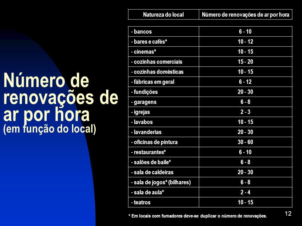 12 Número de renovações de ar por hora (em função do local) Natureza do localNúmero de renovações de ar por hora - bancos6 - 10 - bares e cafés*10 - 1