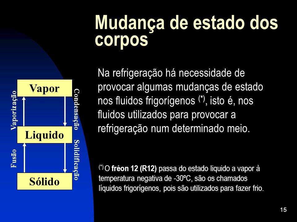 15 Mudança de estado dos corpos Vapor Liquido Sólido Fusão Vaporização Condensação Solidificação Na refrigeração há necessidade de provocar algumas mu