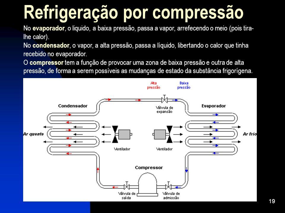 19 Refrigeração por compressão No evaporador, o liquido, a baixa pressão, passa a vapor, arrefecendo o meio (pois tira- lhe calor). No condensador, o