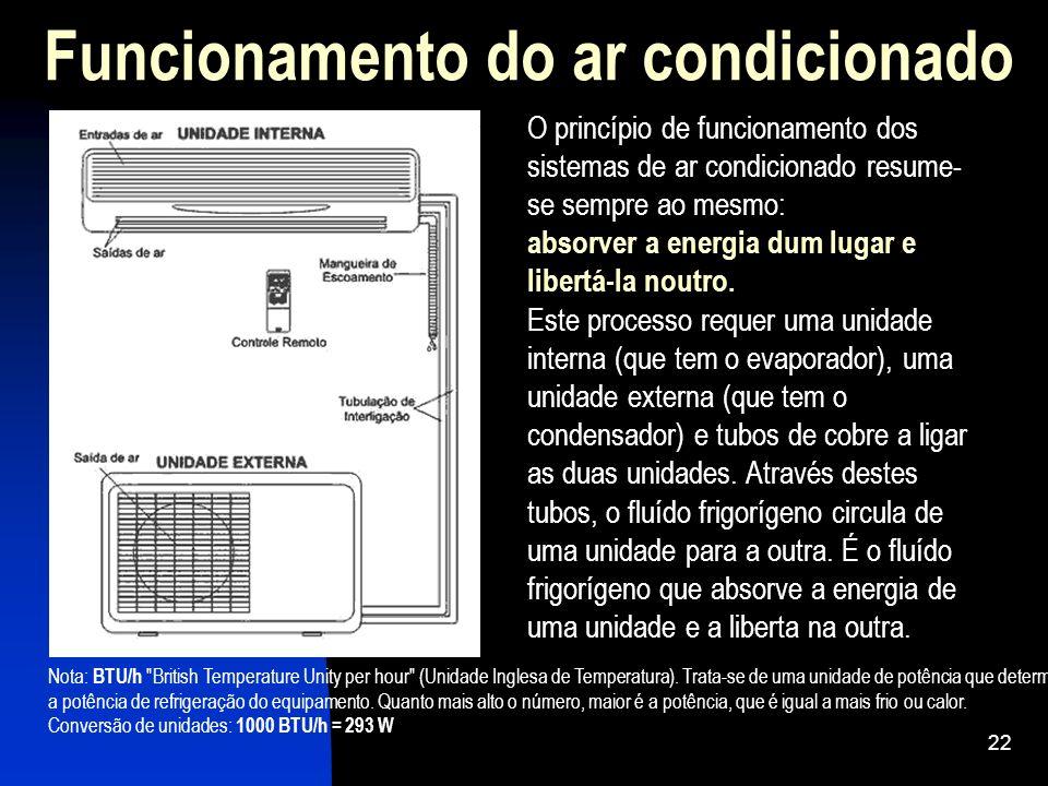 22 Funcionamento do ar condicionado O princípio de funcionamento dos sistemas de ar condicionado resume- se sempre ao mesmo: absorver a energia dum lu
