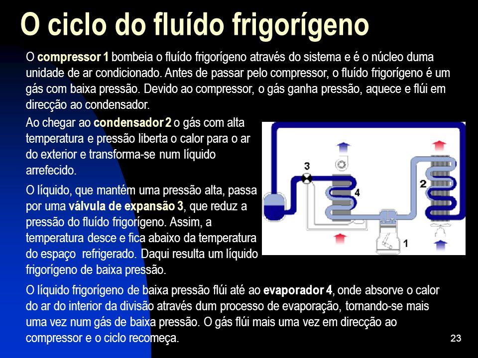 23 O ciclo do fluído frigorígeno Ao chegar ao condensador 2 o gás com alta temperatura e pressão liberta o calor para o ar do exterior e transforma-se