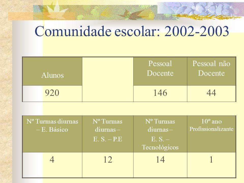 Comunidade escolar: 2002-2003 Alunos Pessoal Docente Pessoal não Docente 92014644 Nº Turmas diurnas – E. Básico Nº Turmas diurnas – E. S. – P.E Nº Tur