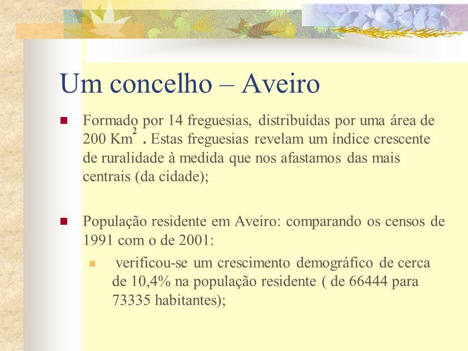 Um concelho – Aveiro Formado por 14 freguesias, distribuídas por uma área de 200 Km 2. Estas freguesias revelam um índice crescente de ruralidade à me