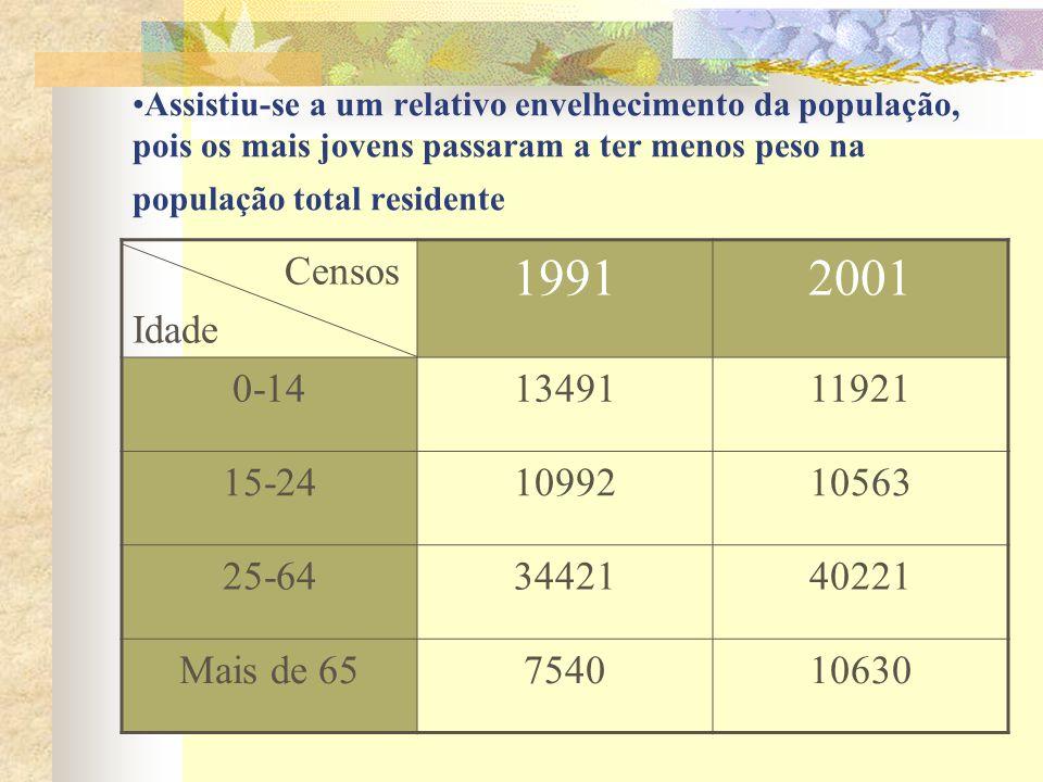 Assistiu-se a um relativo envelhecimento da população, pois os mais jovens passaram a ter menos peso na população total residente Censos Idade 1991200