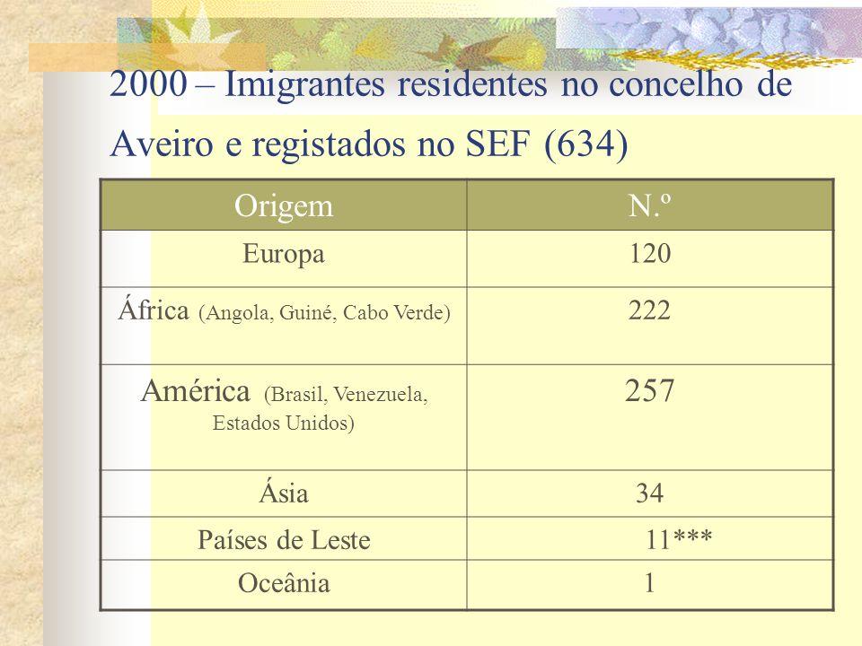 2000 – Imigrantes residentes no concelho de Aveiro e registados no SEF (634) OrigemN.º Europa120 África (Angola, Guiné, Cabo Verde) 222 América (Brasi