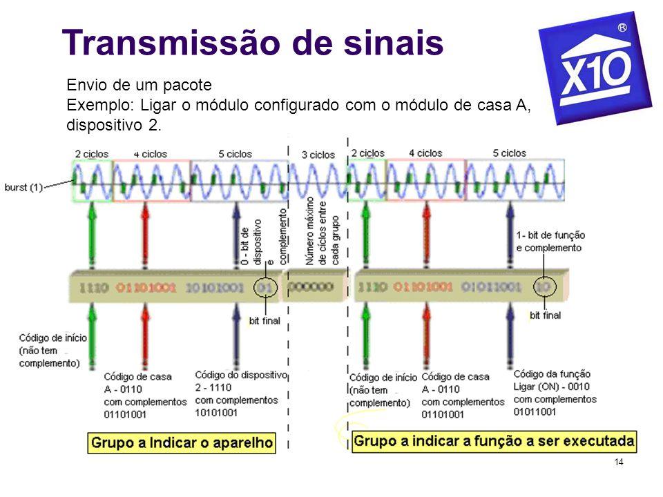 14 Envio de um pacote Exemplo: Ligar o módulo configurado com o módulo de casa A, dispositivo 2. Transmissão de sinais