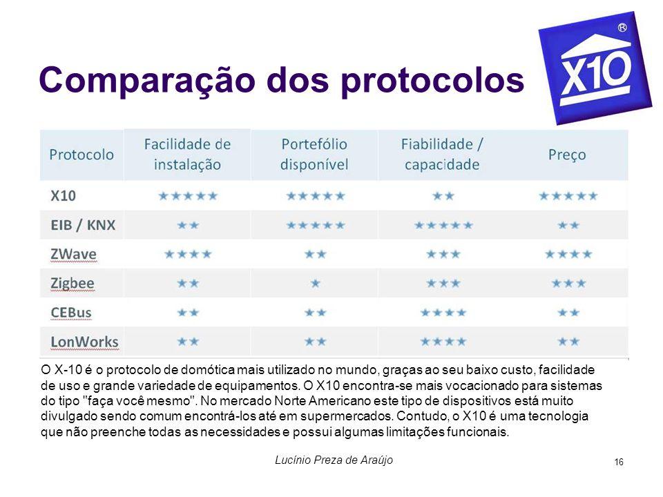 16 Comparação dos protocolos O X-10 é o protocolo de domótica mais utilizado no mundo, graças ao seu baixo custo, facilidade de uso e grande variedade