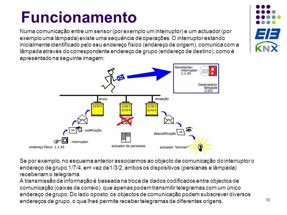 10 Funcionamento Numa comunicação entre um sensor (por exemplo um interruptor) e um actuador (por exemplo uma lâmpada) existe uma sequência de operaçõ