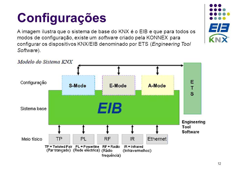 12 Configurações A imagem ilustra que o sistema de base do KNX é o EIB e que para todos os modos de configuração, existe um software criado pela KONNE