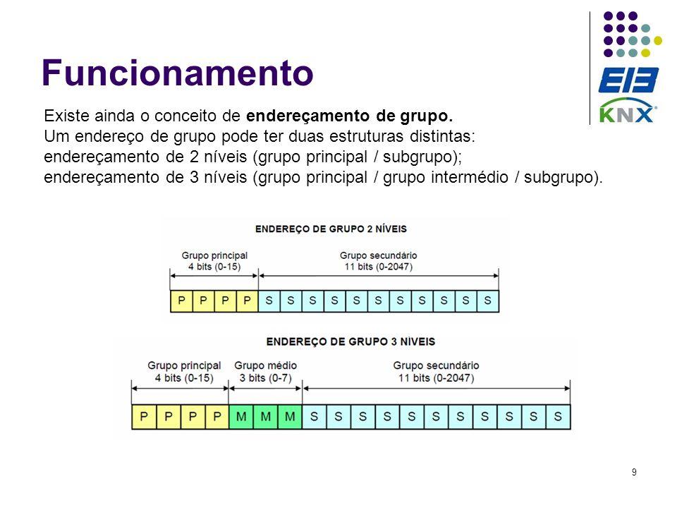 9 Funcionamento Existe ainda o conceito de endereçamento de grupo. Um endereço de grupo pode ter duas estruturas distintas: endereçamento de 2 níveis