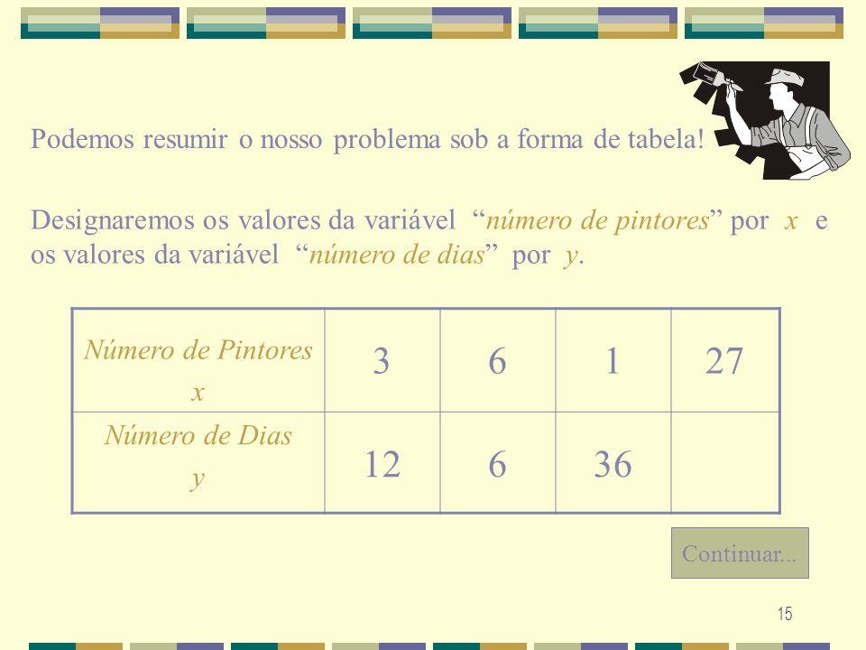 15 Podemos resumir o nosso problema sob a forma de tabela! Designaremos os valores da variável número de pintores por x e os valores da variável númer