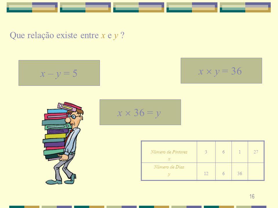 16 Que relação existe entre x e y ? x – y = 5 x y = 36 x 36 = y Número de Pintores x 36127 Número de Dias y12636