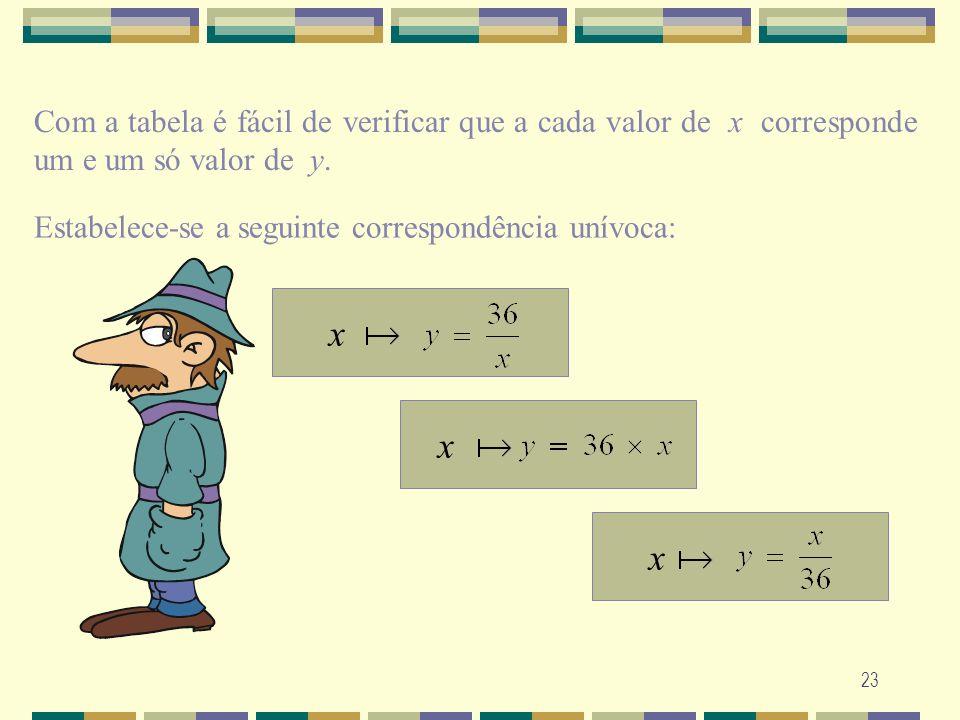 23 Com a tabela é fácil de verificar que a cada valor de x corresponde um e um só valor de y. Estabelece-se a seguinte correspondência unívoca: x x x