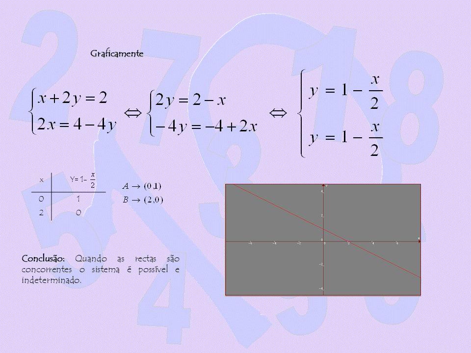 GraficamentexY= 1- 01 20 Conclusão: Quando as rectas são concorrentes o sistema é possível e indeterminado.