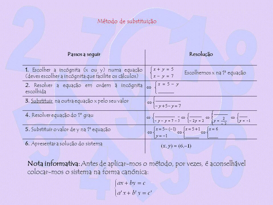 Método de substituição Passos a seguir Resolução 1. Escolher a incógnita (x ou y) numa equação (deves escolher a incógnita que facilite os cálculos) 2