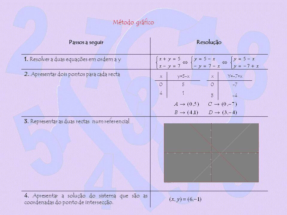 Passos a seguir Resolução 1. Resolver a duas equações em ordem a y 2. Apresentar dois pontos para cada recta 3. Representar as duas rectas num referen