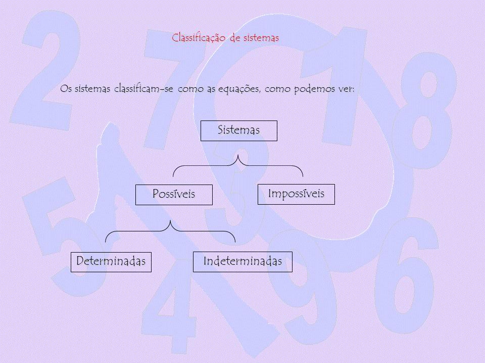 Classificação de sistemas Os sistemas classificam-se como as equações, como podemos ver: Sistemas Possíveis Impossíveis Determinadas Indeterminadas
