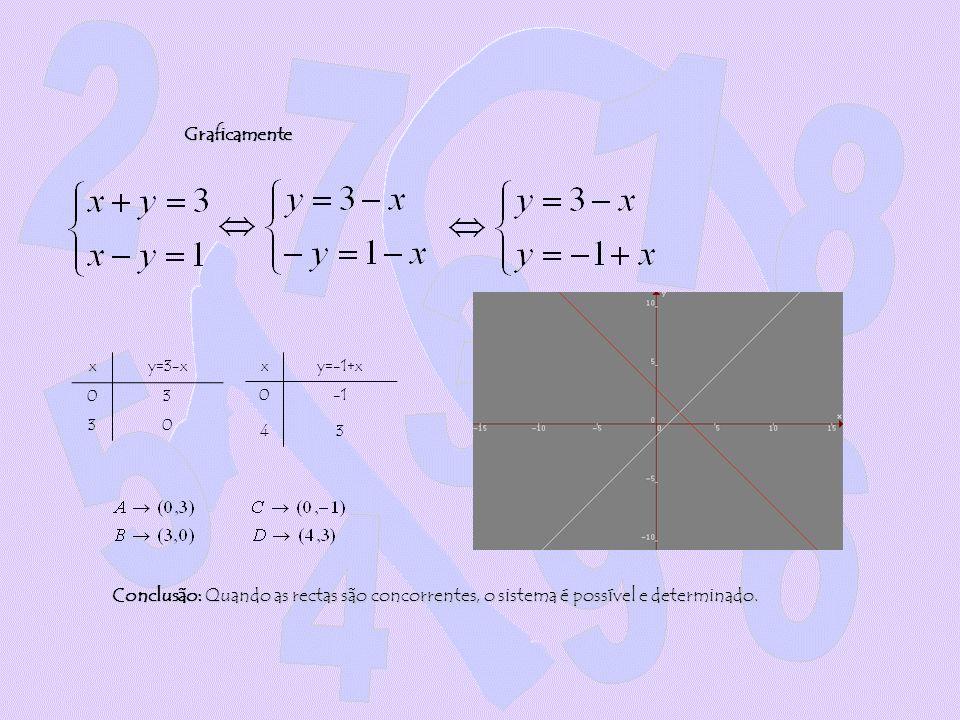 Graficamentexy=3-x 03 30 xy=-1+x 0 43 Conclusão: Quando as rectas são concorrentes, o sistema é possível e determinado.