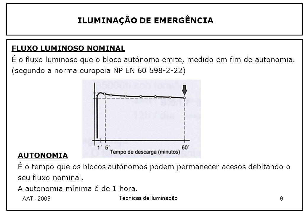 Técnicas de Iluminação 30AAT - 2005 A determinação da lotação num estabelecimento recebendo público deve ser determinada a partir dos valores indicados na tabela seguinte: ILUMINAÇÃO DE EMERGÊNCIA