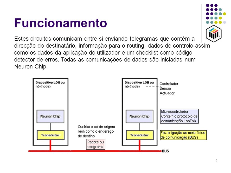 9 Funcionamento Estes circuitos comunicam entre si enviando telegramas que contêm a direcção do destinatário, informação para o routing, dados de cont