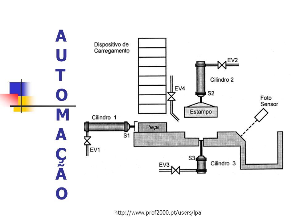 2 Automação no âmbito industrial Existem duas formas básicas de realizar o CONTROLO DE PROCESSOS INDUSTRIAIS Finalidade: substituição do operador humano por um operador artificial.