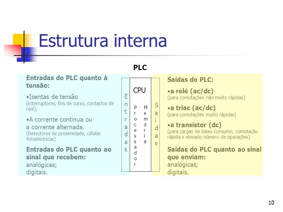 10 Estrutura interna PLC Entradas do PLC quanto à tensão: Isentas de tensão (interruptores, fins de curso, contactos de relé); A corrente continua ou