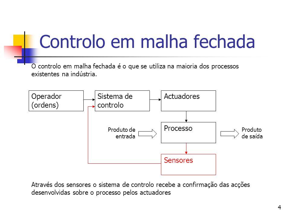 4 Controlo em malha fechada Operador (ordens) Sistema de controlo Actuadores Processo Produto de entrada Produto de saída Sensores O controlo em malha