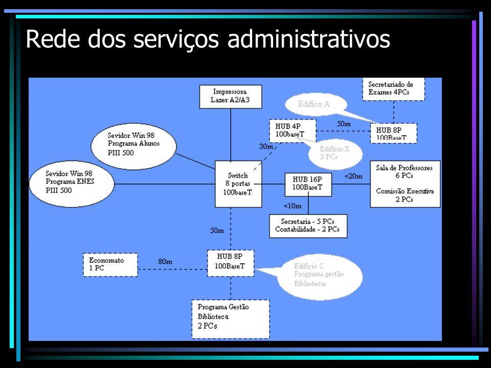Rede dos serviços administrativos