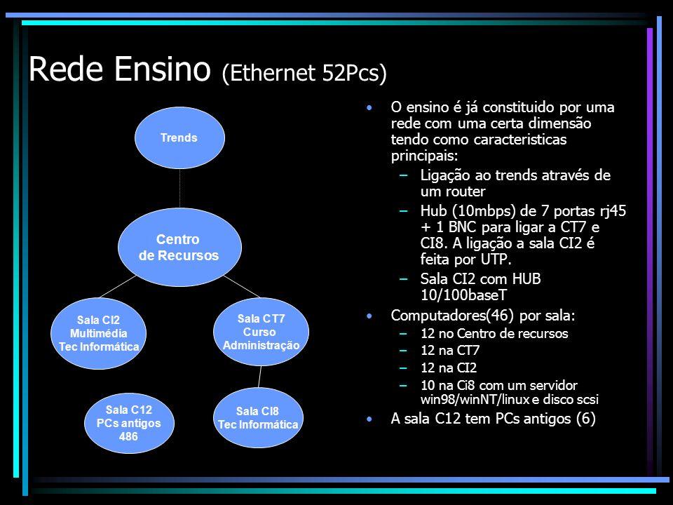 Rede Ensino (Ethernet 52Pcs) O ensino é já constituido por uma rede com uma certa dimensão tendo como caracteristicas principais: –Ligação ao trends através de um router –Hub (10mbps) de 7 portas rj45 + 1 BNC para ligar a CT7 e CI8.