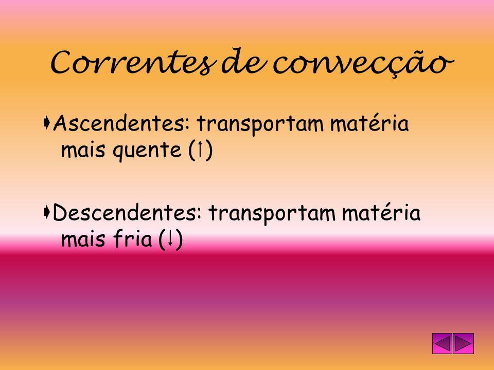 Convecção A energia é transferida, como calor, através dos líquidos e dos gases (fluidos), por deslocação de matéria. Ex: aquecer água numa cafeteira