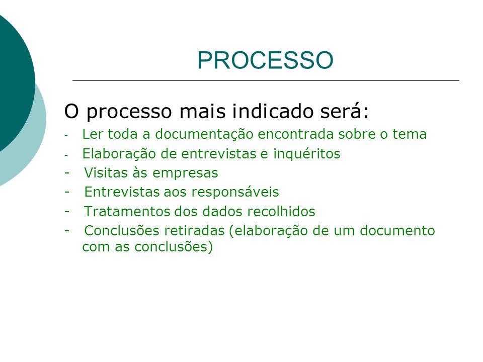 PROCESSO O processo mais indicado será: - Ler toda a documentação encontrada sobre o tema - Elaboração de entrevistas e inquéritos - Visitas às empres