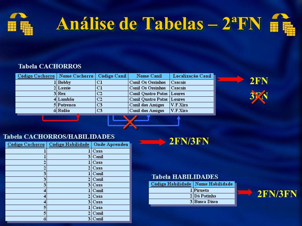 Análise de Tabelas – 2ªFN 2FN Tabela CACHORROS 2FN/3FN Tabela CACHORROS/HABILIDADES Tabela HABILIDADES 3FN
