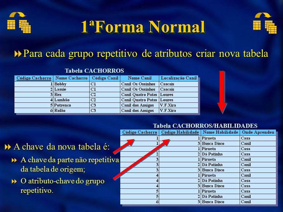 1ªForma Normal Para cada grupo repetitivo de atributos criar nova tabela Para cada grupo repetitivo de atributos criar nova tabela A chave da nova tab
