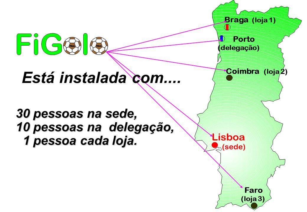 Braga (loja 1) Coimbra (loja 2) Faro (loja 3) Porto (delegação) Está instalada com.... 30 pessoas na sede, 10 pessoas na delegação, 1 pessoa cada loja