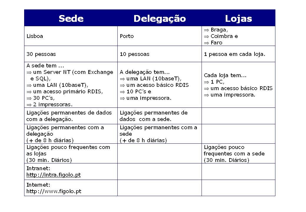 Diagrama Geral da Rede SEDEDELEGAÇÃOLOJAS Modem Router LAN Ethernet LAN Ethernet PT