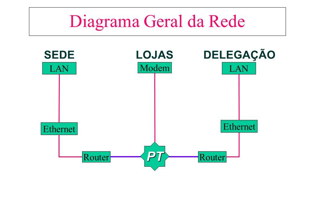 Escolha do Serviço WAN A FiGolo irá ter ligações dedicadas.
