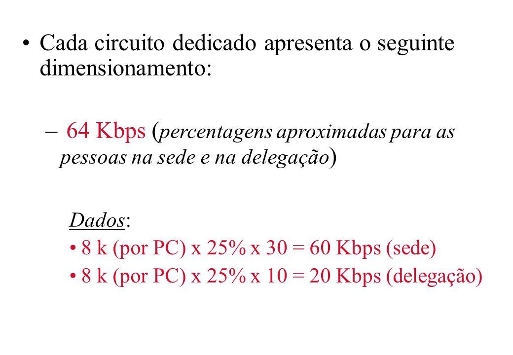 Cada circuito dedicado apresenta o seguinte dimensionamento: – 64 Kbps ( percentagens aproximadas para as pessoas na sede e na delegação ) Dados: 8 k (por PC) x 25% x 30 = 60 Kbps (sede) 8 k (por PC) x 25% x 10 = 20 Kbps (delegação)