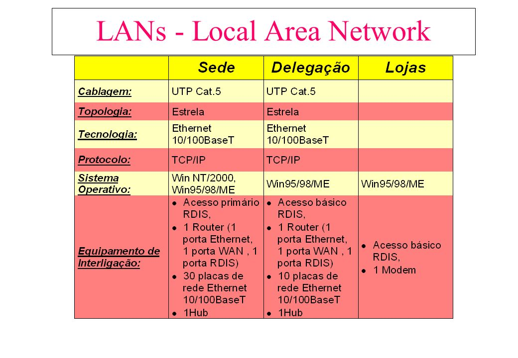 LANs - Local Area Network