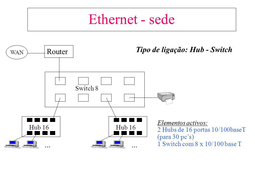Hub 12...Router Hub 12...