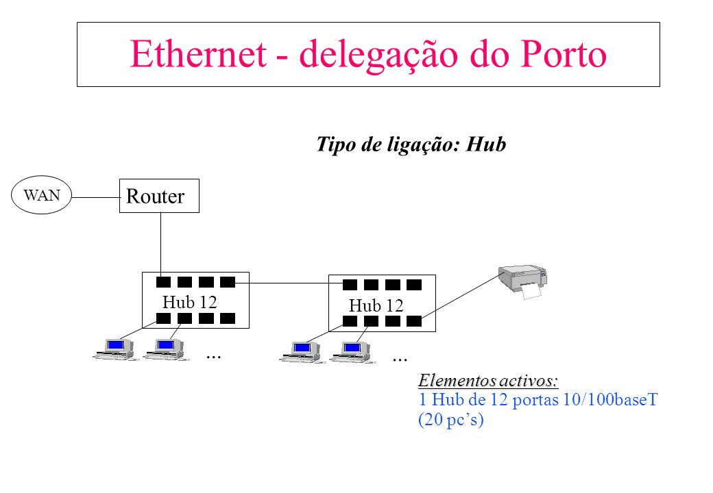 Hub 12... Router Hub 12... Tipo de ligação: Hub Ethernet - delegação do Porto Elementos activos: 1 Hub de 12 portas 10/100baseT (20 pcs) WAN