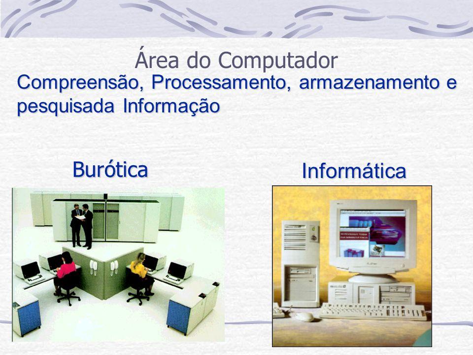 Burótica Área do Computador Compreensão, Processamento, armazenamento e pesquisada Informação Informática