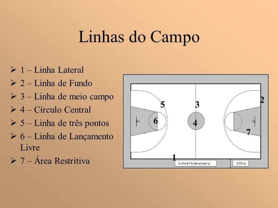 Objectivo do jogo Acção ofensiva- Introduzir a bola no cesto da equipa adversária para marcar ponto. Acção defensiva- Evitar que a equipa adversária i