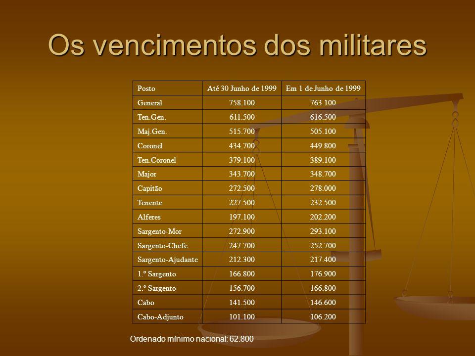 Os vencimentos dos militares PostoAté 30 Junho de 1999Em 1 de Junho de 1999 General758.100763.100 Ten.Gen.611.500616.500 Maj.Gen.515.700505.100 Corone