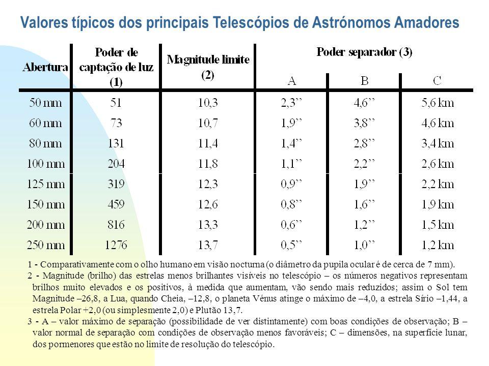 Valores típicos dos principais Telescópios de Astrónomos Amadores 1 - Comparativamente com o olho humano em visão nocturna (o diâmetro da pupila ocula