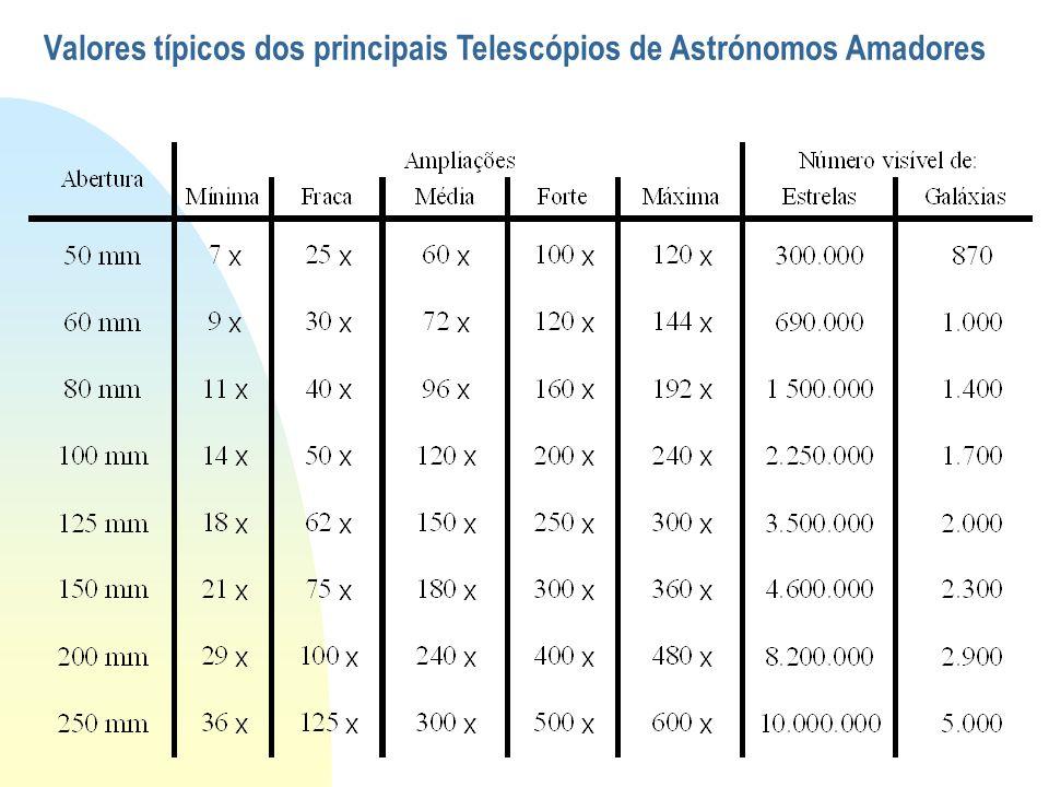 Valores típicos dos principais Telescópios de Astrónomos Amadores