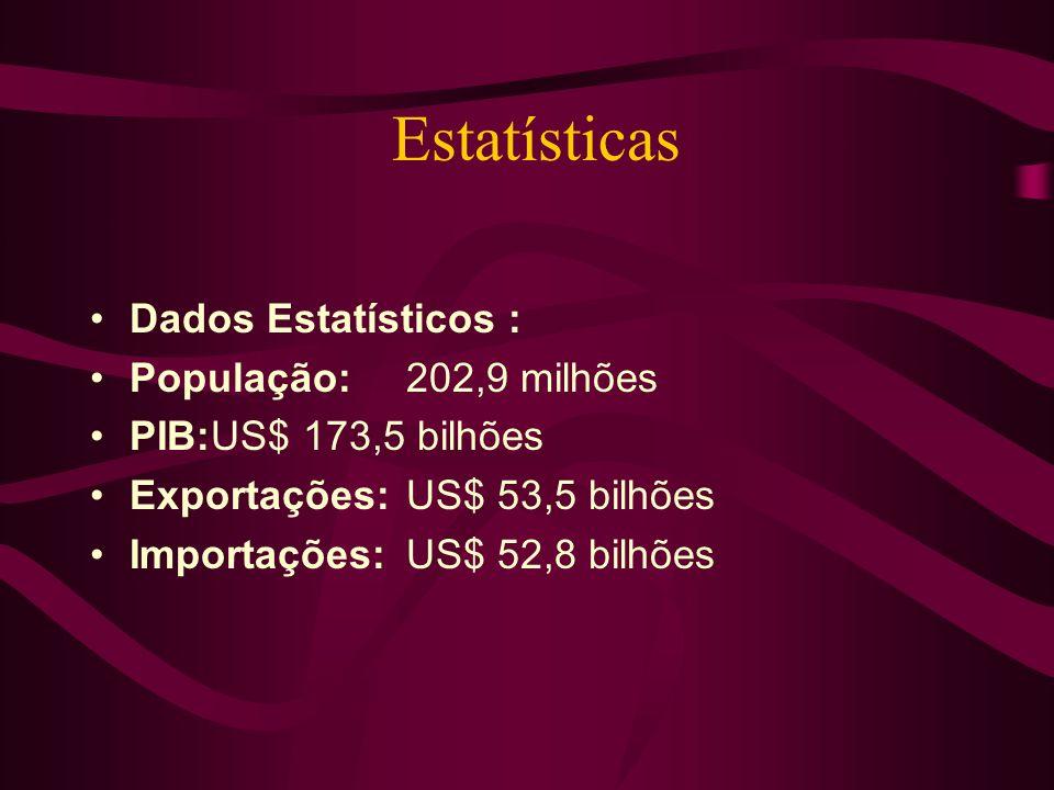 Estatísticas Dados Estatísticos : População:202,9 milhões PIB:US$ 173,5 bilhões Exportações:US$ 53,5 bilhões Importações:US$ 52,8 bilhões